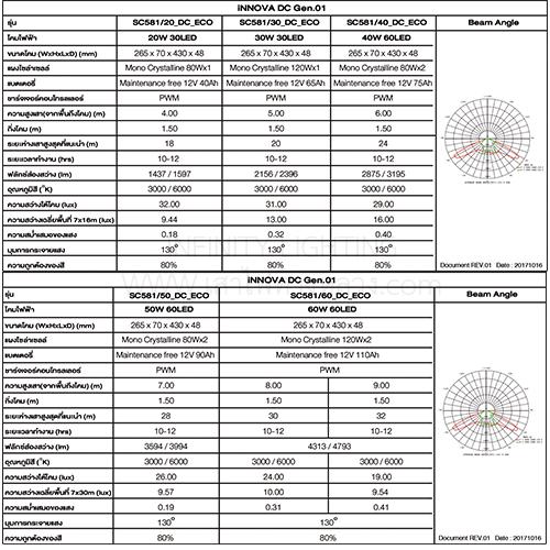โคมไฟถนนLED-โซล่าเซลล์-รุ่นอินโนวา-ดีซี